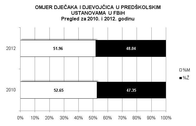 graf 11