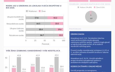 Analiza podataka o spolnoj strukturi kandidata/kandidatkinja nakon Lokalnih izbora 2020.godine